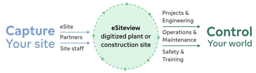 eSite Capture utilisation graph
