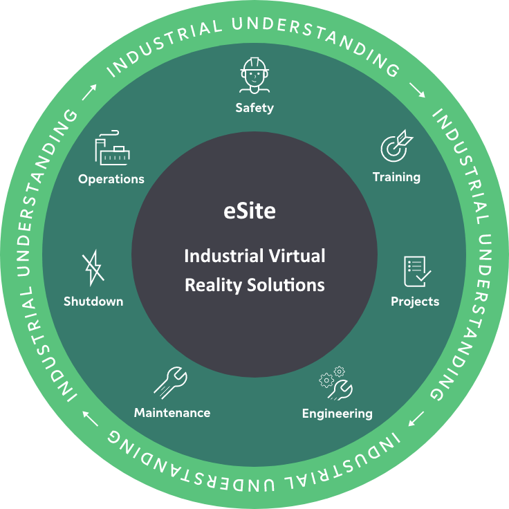 eSite Industrial Understanding alternative
