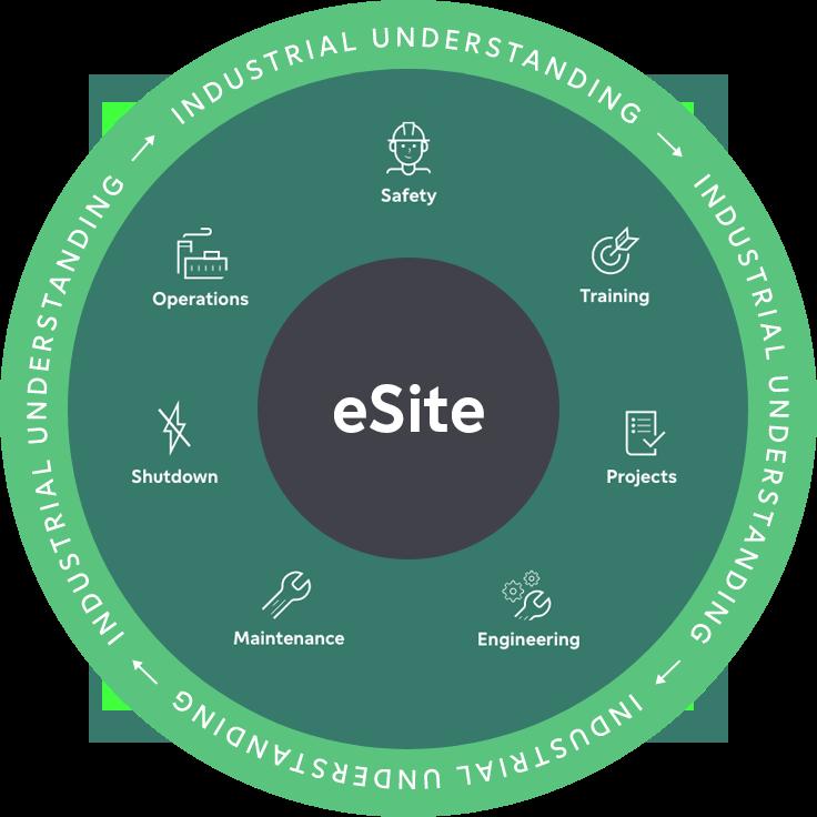 eSite Industrial Understanding graph